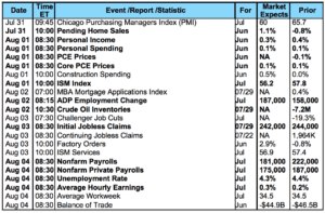 Economic Calendar - 731