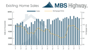 Existing Home Sales - 731