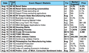 Equity Mortgage Owings Mills - Economic Calendar 814