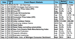 Owings Mills Mortgage Lender - Economic Calendar 9:11